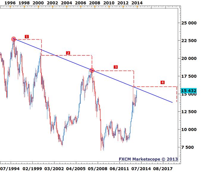 Nikkei - Sous un seuil décisif