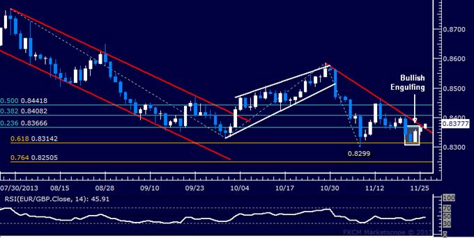 Forex: EUR/GBP Technical Analysis – Bullish Reversal Under Way?