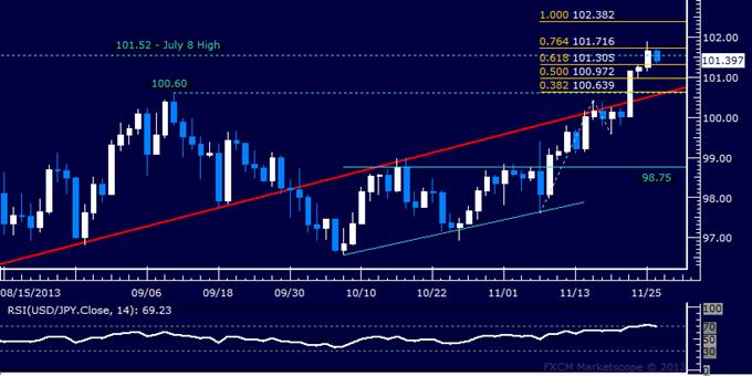 Forex: USD/JPY Technical Analysis – Resistance Met Below 102.00