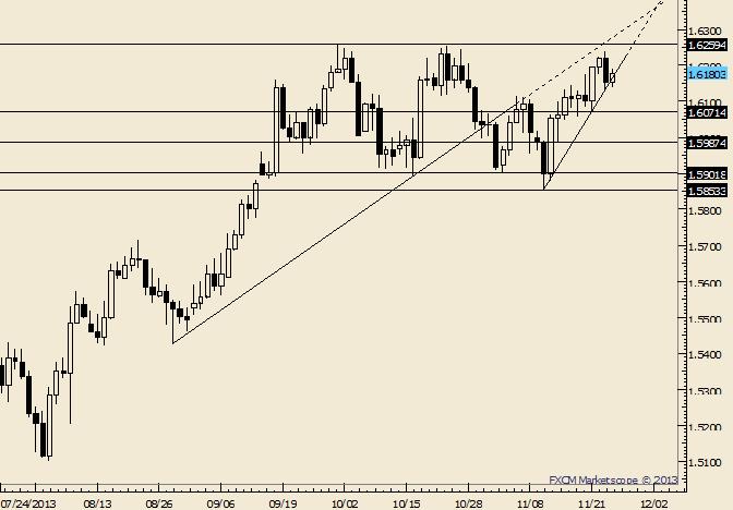 GBP/USD Inside Day Follows Outside Day Reversal
