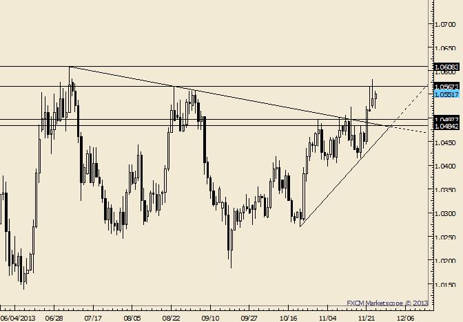 USD/CAD 1.0485-1.0500 Still in Focus as Support