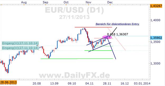 Bearishe Flagge im EUR/USD Daily als Swing Short-Möglichkeit