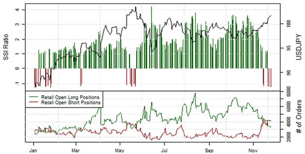 ND_SSI_27.11.2013_body_Picture_10.png, Short-Position der privaten Händler im EUR/USD  steigt an