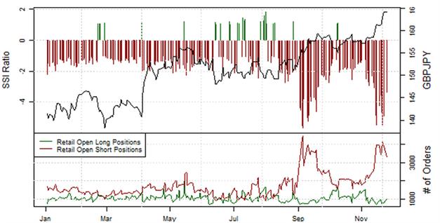 ND_SSI_27.11.2013_body_Picture_11.png, Short-Position der privaten Händler im EUR/USD  steigt an