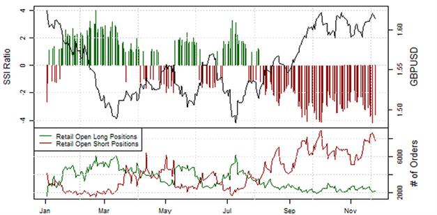 ND_SSI_27.11.2013_body_Picture_12.png, Short-Position der privaten Händler im EUR/USD  steigt an