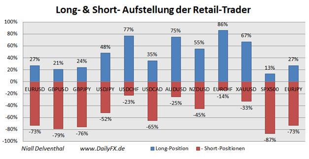 ND_SSI_27.11.2013_body_Picture_13.png, Short-Position der privaten Händler im EUR/USD  steigt an