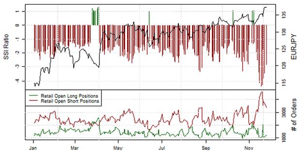 ND_SSI_27.11.2013_body_Picture_2.png, Short-Position der privaten Händler im EUR/USD  steigt an