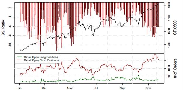ND_SSI_27.11.2013_body_Picture_3.png, Short-Position der privaten Händler im EUR/USD  steigt an