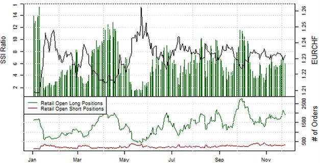 ND_SSI_27.11.2013_body_Picture_5.png, Short-Position der privaten Händler im EUR/USD  steigt an