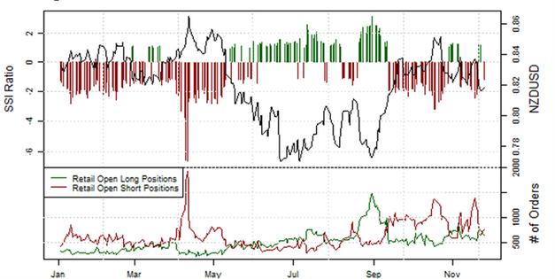 ND_SSI_27.11.2013_body_Picture_6.png, Short-Position der privaten Händler im EUR/USD  steigt an