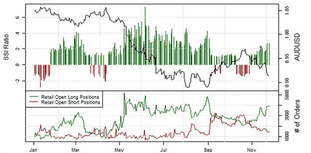 ND_SSI_27.11.2013_body_Picture_7.png, Short-Position der privaten Händler im EUR/USD  steigt an