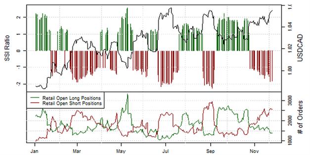 ND_SSI_27.11.2013_body_Picture_8.png, Short-Position der privaten Händler im EUR/USD  steigt an