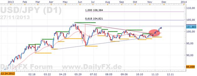 USD/JPY dem bullishen Bruch folgte Dynamik