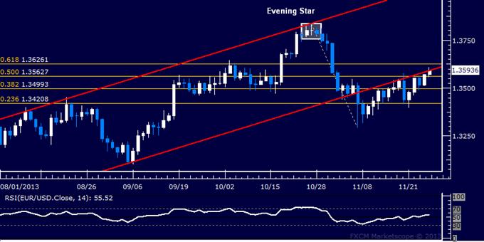 EUR/USD Technical Analysis – Short Trade Under Pressure