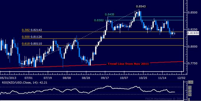 Forex: NZD/USD Technical Analysis – H&S Implies Drop Sub-0.79