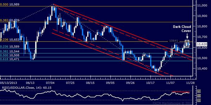 Forex: US Dollar Technische Analyse – Bullen blitzen bei Widerstand ab