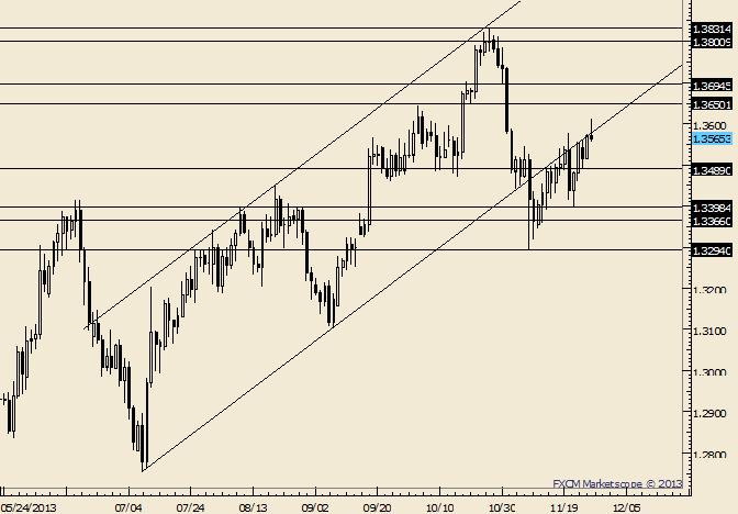 EUR/USD tradet auf Monatshoch; 1,3489 ist das neue Pivot