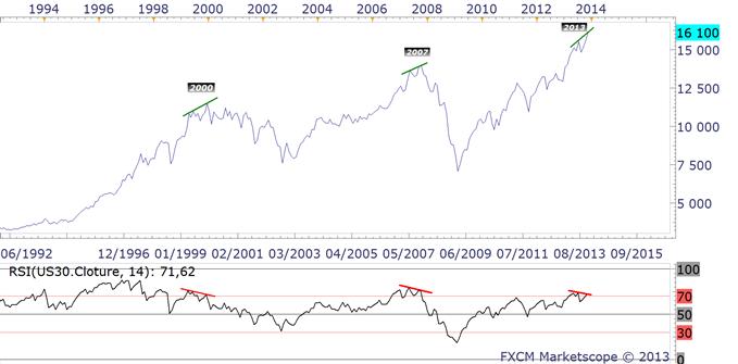 Indices US : tendance versus momentum