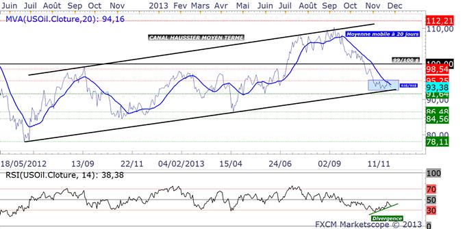 petrole_et_gaz_analyse_technique_27112013_body_usoil.png,_ENERGIES_:_Trading_sur_le_Gaz_Naturel_et_le_Pétrole