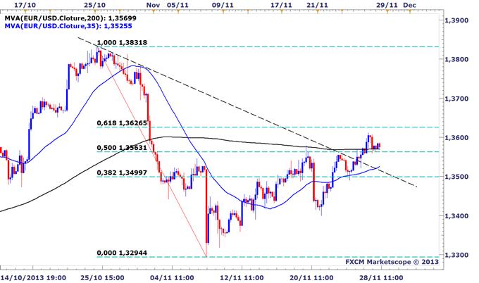 EURUSD_Les_traders_particuliers_continuent_de_vendre_la_progression_de_leuro_body_EURUSD.png, EURUSD : Les traders particuliers continuent de vendre la progression de l'euro