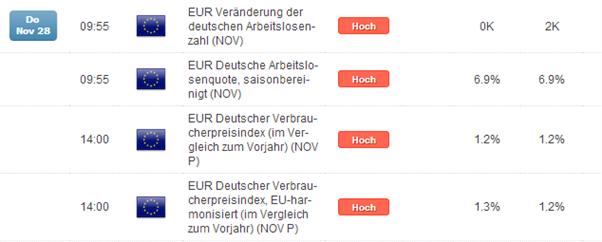 EUR/USD: dünne Umsätze, doch deutsche Arbeitsmarktdaten mit gewisser Brisanz am Morgen