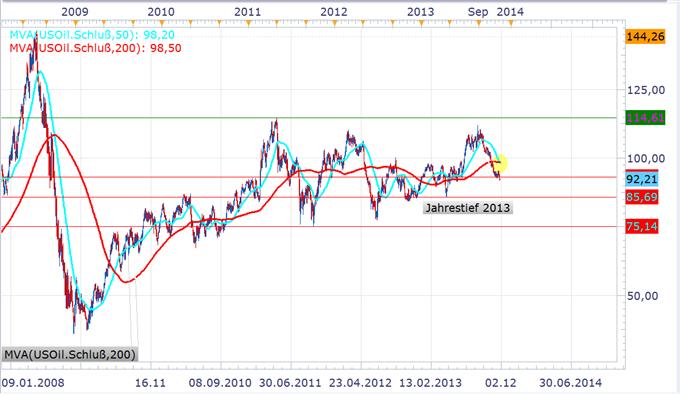 GOLD_und_Oil_Analyst_Pick_2811_body_USoil1.png, Analyst Pick zu Gold und WTI