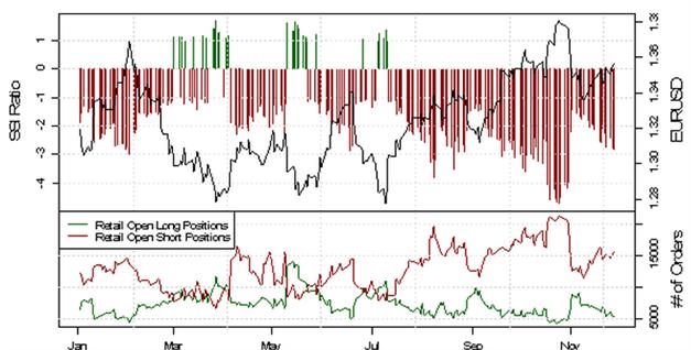 Weiter steigende Short-Position der Retail-Trader im EUR/USD