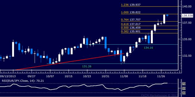 Forex: EUR/JPY Technical Analysis – Resistance Met Below 139.00