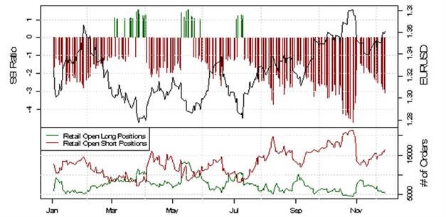 Deutlich bearishe Position privater Händler trotz starkem EUR/USD November Verlauf