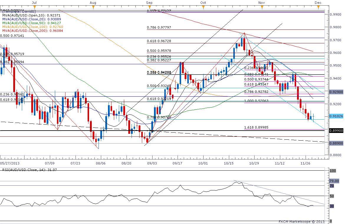 Forex - AUD/USD Technical Analysis (Australian Dollar / US Dollar)