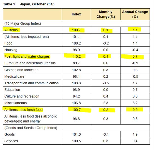 Kerninflation in Japan auf dem höchsten Stand seit 2008 - Abenomics erfährt Bestätigung