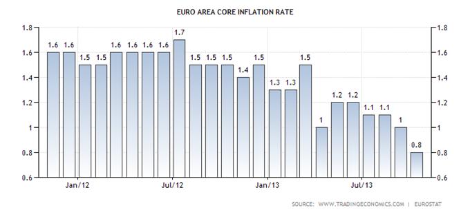les_statistiques_economiques_majeures_pour_le_marche_29112013_body_euro-area-core-inflation-rate.png, Calendrier économique : le mois de décembre peut tout bouleverser
