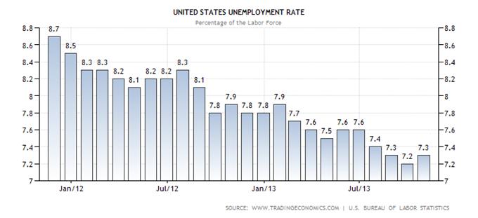 les_statistiques_economiques_majeures_pour_le_marche_29112013_body_united-states-unemployment-rate.png, Calendrier économique : le mois de décembre peut tout bouleverser