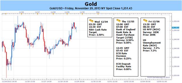 Gold bei 4-Monatstiefs mit starkem USD- GDP, NFPs werden Dezember-Eröffnung entscheiden