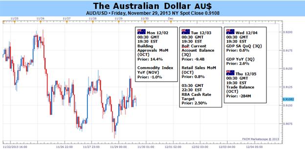 Le dollar australien ignorera probablement la réunion de la RBA, focus sur les publications américaines