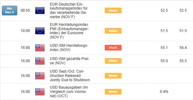 EURUSD in 60 Pip Range seit letzter Woche - heute PMI und ISM Zahlen