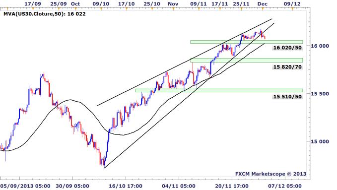 Idée de trading DailyFX : Début d'un mouvement correctif sur le Dow Jones ?