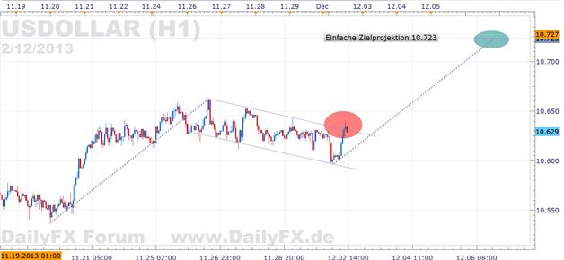 US Dollar: Schritt für Schritt zu weiterer Stärke?