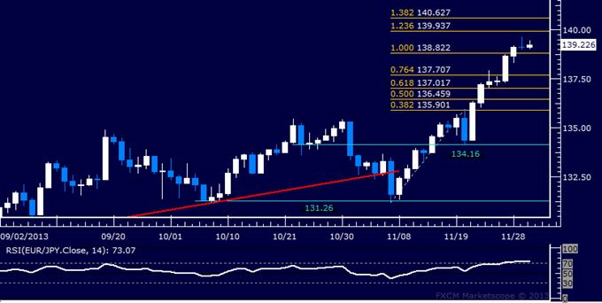 Forex: EUR/JPY Technical Analysis – Resistance Just Below 140.00