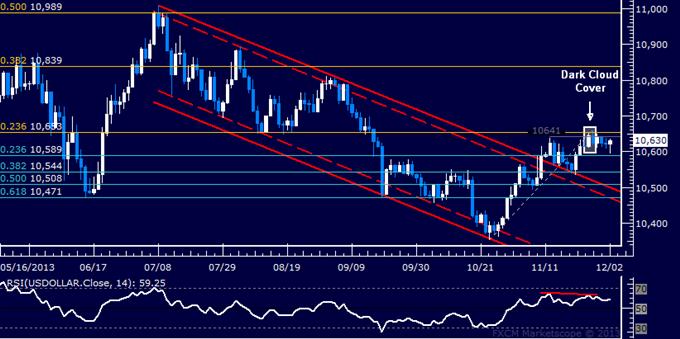 Forex: US Dollar Technical Analysis – Ranging Below November Top