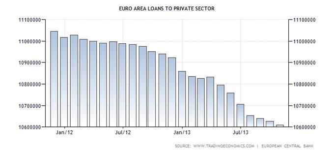eurusd_et_ltro_et_bce_02122013_body_euro-area-loans-to-private-sector.png, EURUSD & LTRO : un lien historique baissier