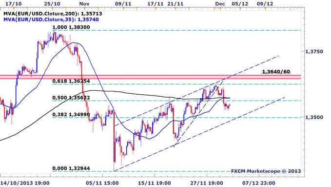 EURUSD : Un retour à 1,35 USD avant la BCE est désormais envisageable