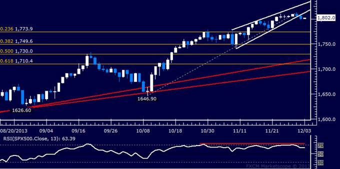 Forex_US_Dollar_Retesting_November_Top_SPX_500_Begins_Reversal_body_Picture_6.png, US Dollar Retesting November Top, SPX 500 Begins Reversal