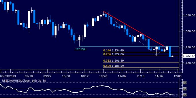 Forex_US_Dollar_Retesting_November_Top_SPX_500_Begins_Reversal_body_Picture_7.png, US Dollar Retesting November Top, SPX 500 Begins Reversal