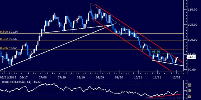 Forex_US_Dollar_Retesting_November_Top_SPX_500_Begins_Reversal_body_Picture_8.png, US Dollar Retesting November Top, SPX 500 Begins Reversal