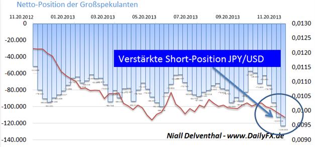 JPY/USD – Institutionelle Spekulanten:  Seit 17.07.2007 nicht mehr derartig Short aufgestellt