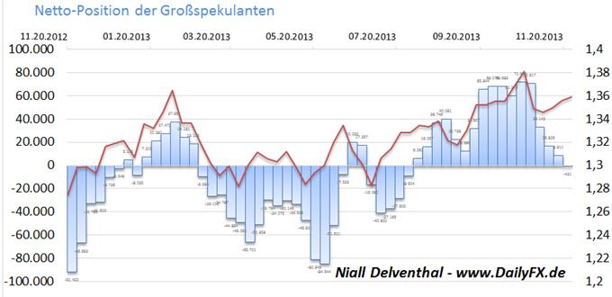 EUR/USD  - Institutionelle Spekulanten nach 16 Wochen nun wieder mehrheitlich Short