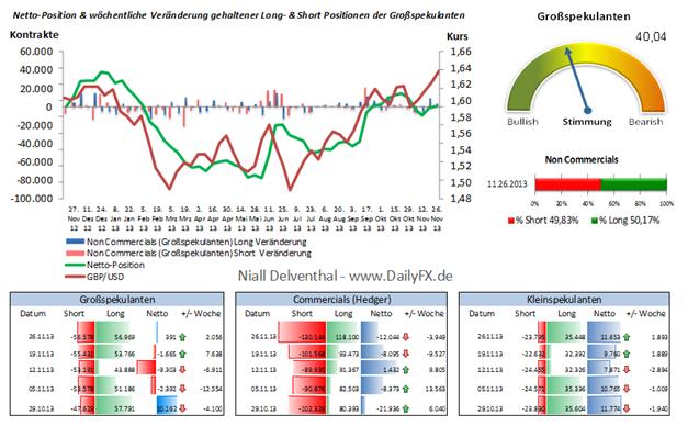 """GBP/USD - lediglich 3 Wochen währte die mehrheitliche Short-Position der """"Big Speculators"""""""
