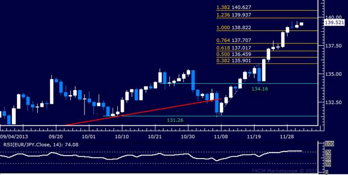 Forex: EUR/JPY Technical Analysis – Inching Toward 140.00 Figure