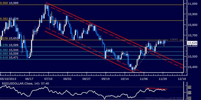 Forex: US-Dollar Technische Analyse – Verharren unterhalb des Novemberhochs